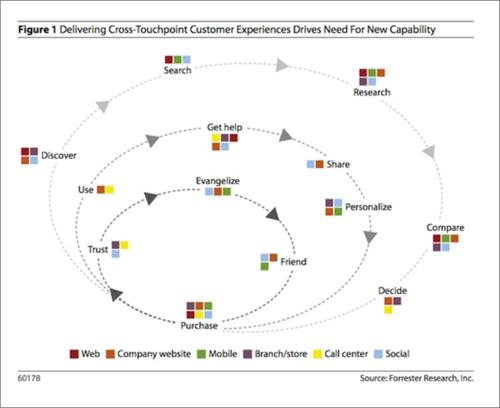 Forrester Research Customer Touchpoints met klantreis en contactmoment