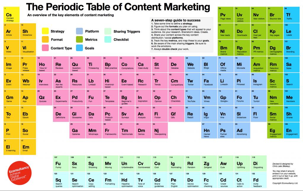 Periodiek systeem der elementen van Content Marketing