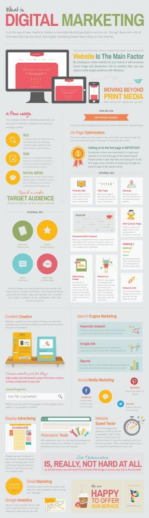 Wat is Digital Marketing?